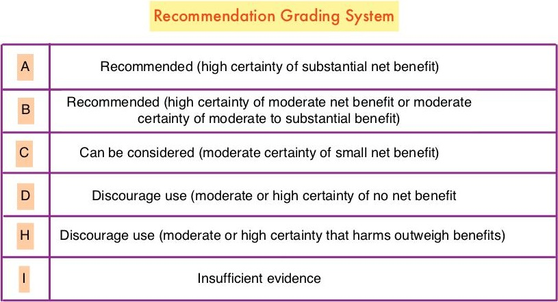 Recommendation-Grading-System