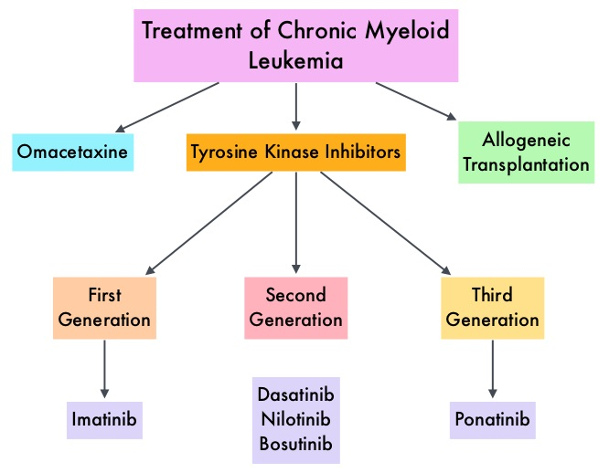 Treatment-of-Chronic-Myeloid-Leukemia