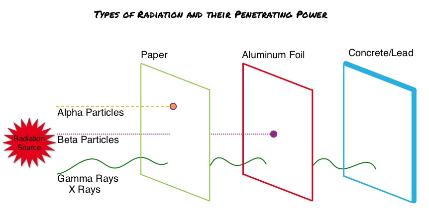 Types-of-Radiation-and-Their-Penetrating-Power