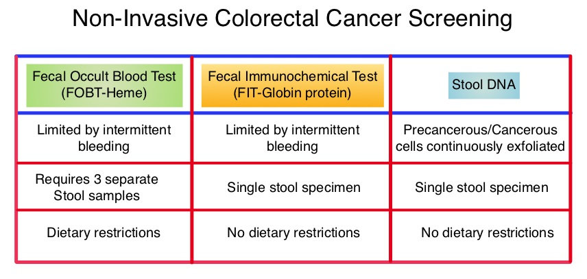 Stool Dna Test Vs Colonoscopy Blog Posts Distributionposts