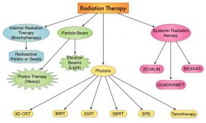 Types-of-Radiation-Therapy