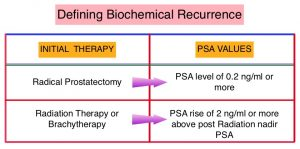 Defining-Biochemical-Recurrence
