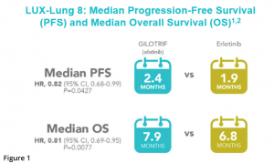 LUX-Lung-8-Median-Progression-Free-Survival