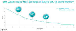 LUX-Lung-8-K-M-Estimates-of-Survival