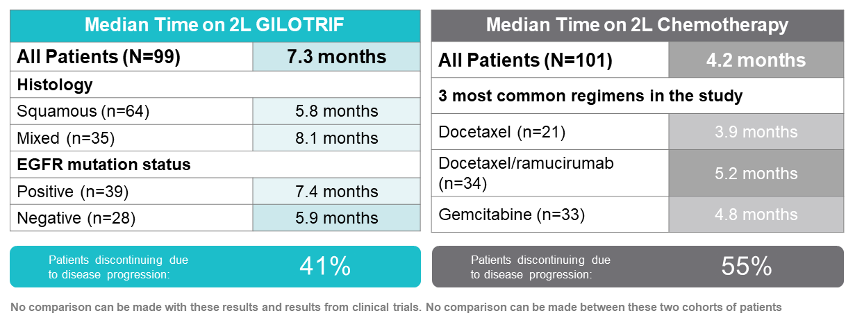 Time-on-GILOTRIF-Chemotherapy